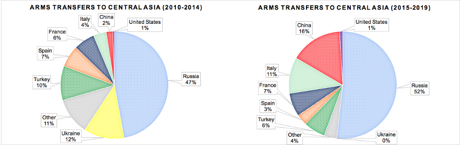 Figure 1: Arms Transfers to Central Asia- 2010-2019 (In U.S. Dollar Terms). Source: SIPRI Arms Transfers Database plus additional sources.