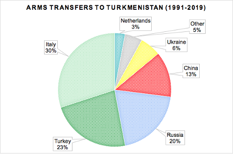 Figure 3: Arms Transfers to Turkmenistan- 1991-2019 (In U.S. Dollar Terms). Source: SIPRI Arms Transfers Database plus additional sources.