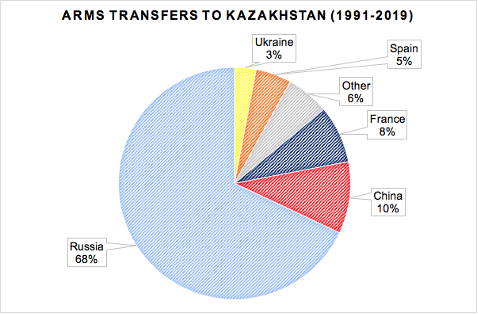 Figure 2: Arms Transfers to Kazakhstan- 1991-2019 (In U.S. Dollar Terms). Source: SIPRI Arms Transfers Database plus additional sources.