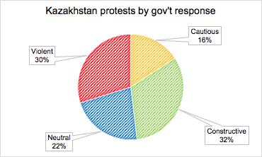 Figure 2: Protest by Target Response, Kazakhstan