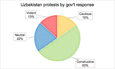 Figure 6: Protest by Target Response, Uzbekistan