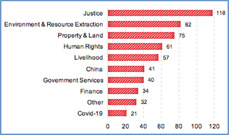 Figure 4: Protest by Issue, Kyrgyzstan